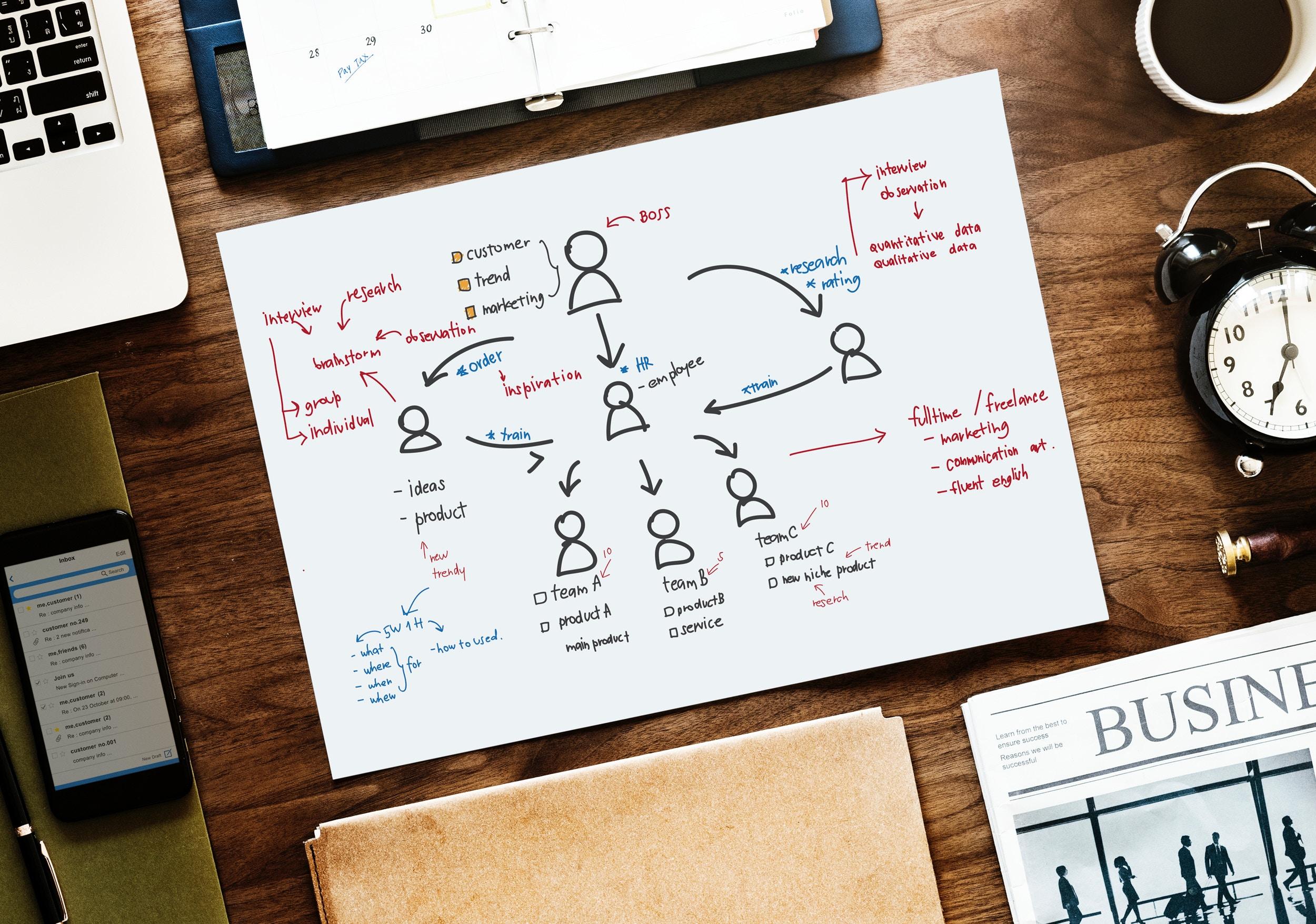 Comment bâtir un plan marketing efficace